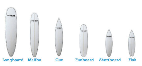 Surf Board Sizes