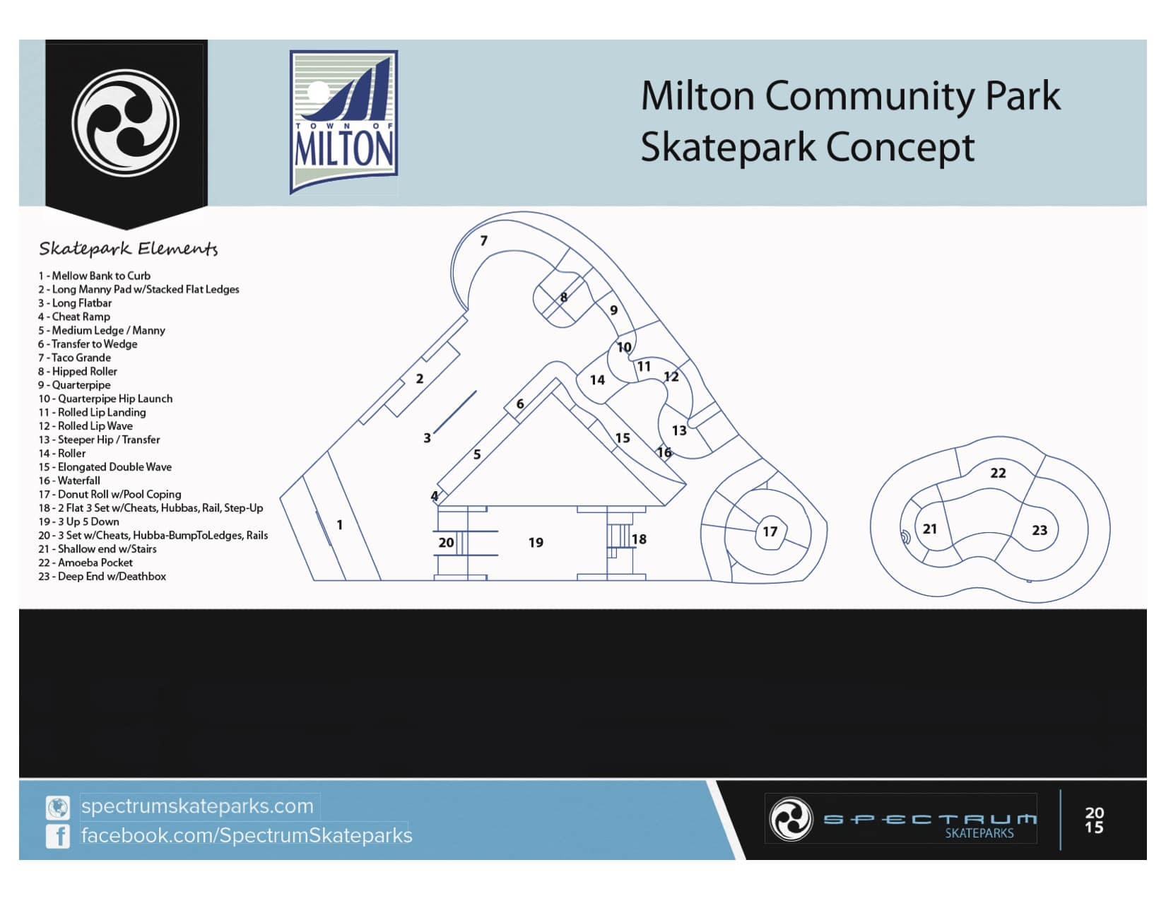 milton skateboard scooter camp